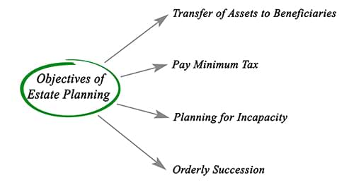 A Diagram Showing The Goal Of A Usual Estate Plan